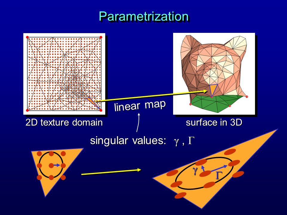 ParametrizationParametrization 2D texture domain surface in 3D linear map singular values: γ, Γ