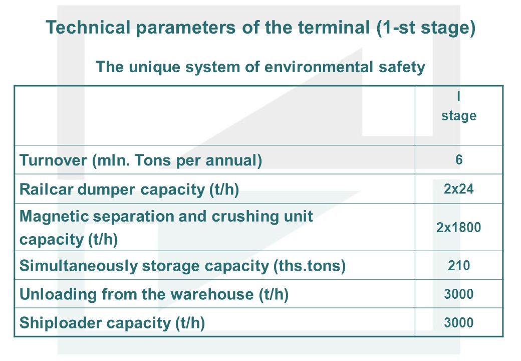 Technical parameters of the terminal (1-st stage) I stage Turnover (mln. Tons per annual) 6 Railcar dumper capacity (t/h) 2х24 Magnetic separation and
