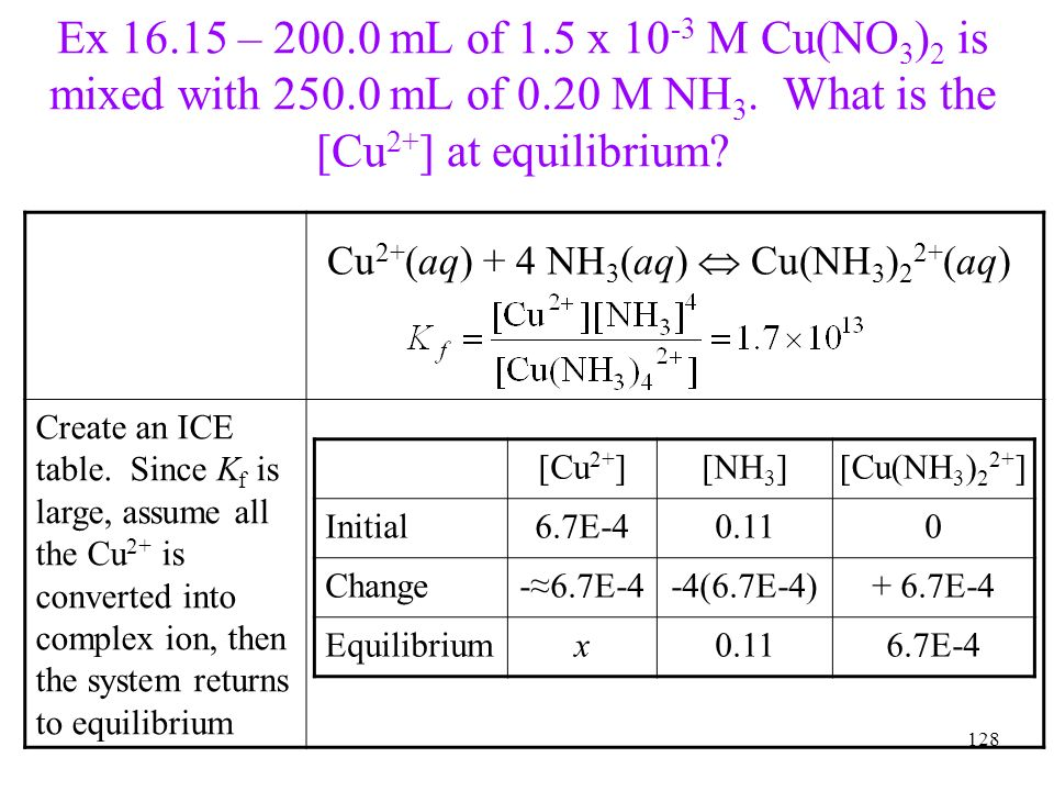 128 Ex 16.15 – 200.0 mL of 1.5 x 10 -3 M Cu(NO 3 ) 2 is mixed with 250.0 mL of 0.20 M NH 3. What is the [Cu 2+ ] at equilibrium? Create an ICE table.