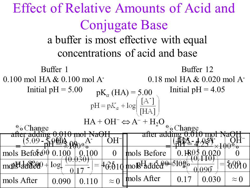 HAA-A- OH mols Before0.180.0200 mols added --0.010 mols After 0.170.030 0 Effect of Relative Amounts of Acid and Conjugate Base Buffer 1 0.100 mol HA