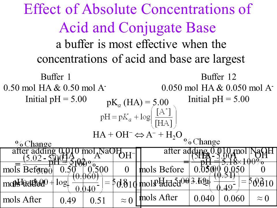 HAA-A- OH mols Before0.500.5000 mols added --0.010 mols After 0.490.51 0 HAA-A- OH mols Before0.050 0 mols added--0.010 mols After 0.0400.060 0 Effect