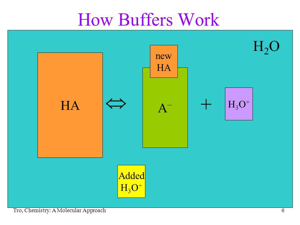 Tro, Chemistry: A Molecular Approach6 H2OH2O How Buffers Work HA + H3O+H3O+ A A Added H 3 O + new HA