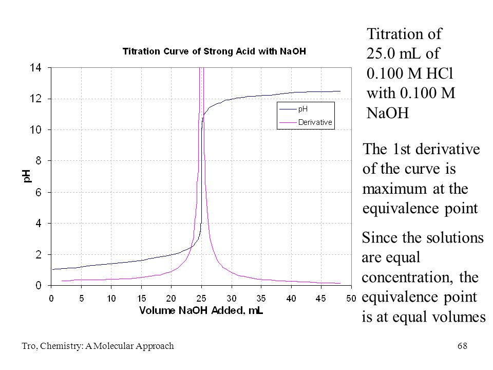 Tro, Chemistry: A Molecular Approach68 Titration of 25.0 mL of 0.100 M HCl with 0.100 M NaOH The 1st derivative of the curve is maximum at the equival