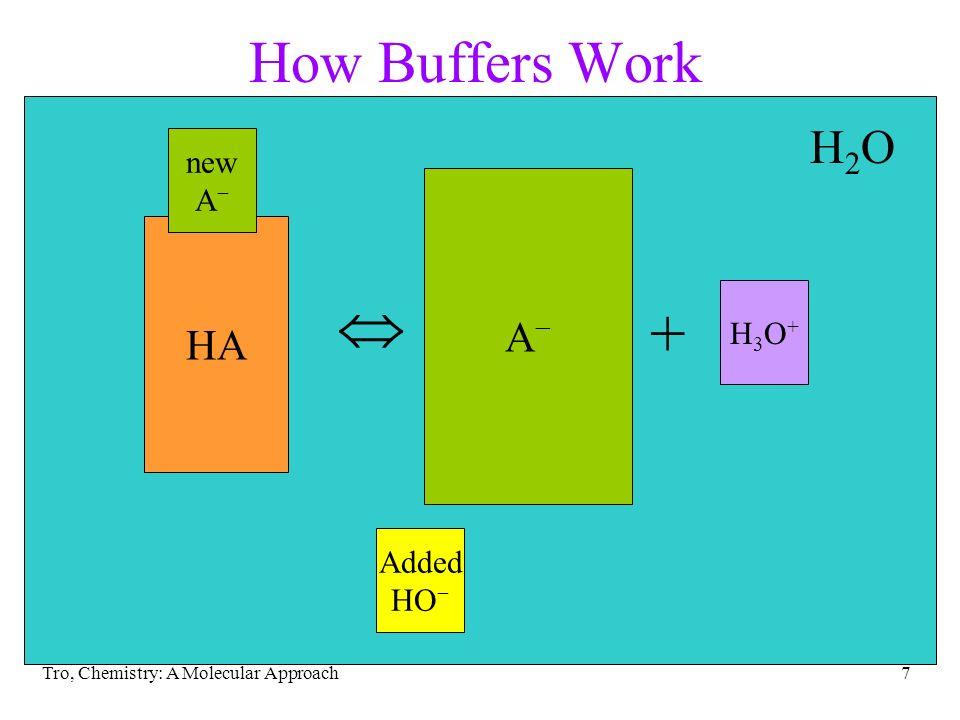 Tro, Chemistry: A Molecular Approach7 H2OH2O HA How Buffers Work HA + H3O+H3O+ A Added HO new A A