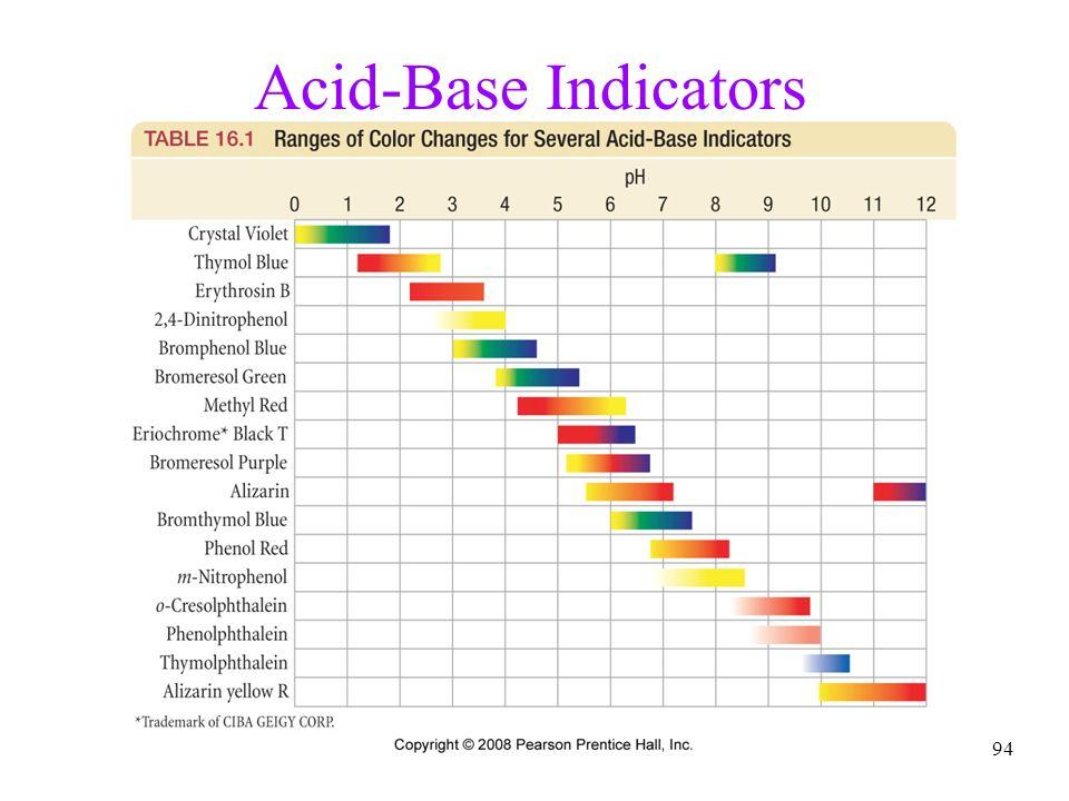 94 Acid-Base Indicators