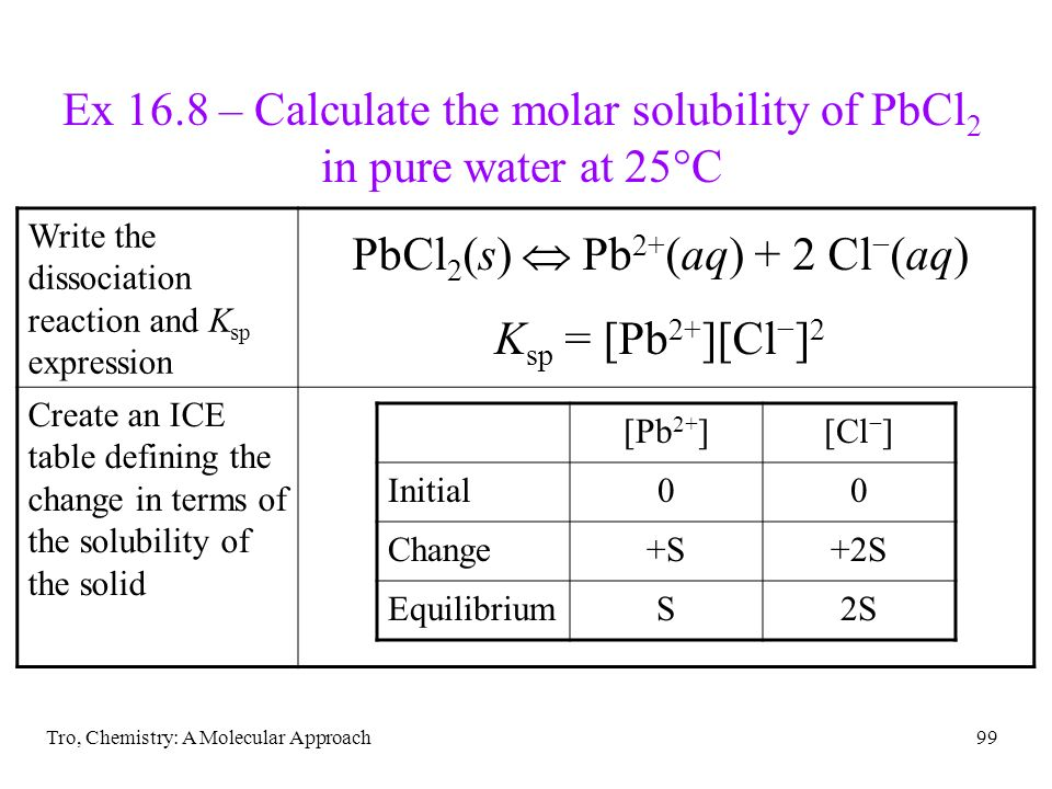 Tro, Chemistry: A Molecular Approach99 Ex 16.8 – Calculate the molar solubility of PbCl 2 in pure water at 25 C Write the dissociation reaction and K