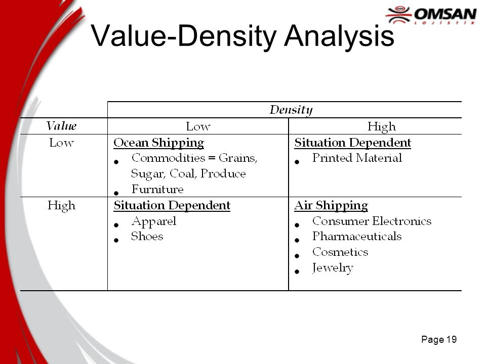 Page 19 Value-Density Analysis