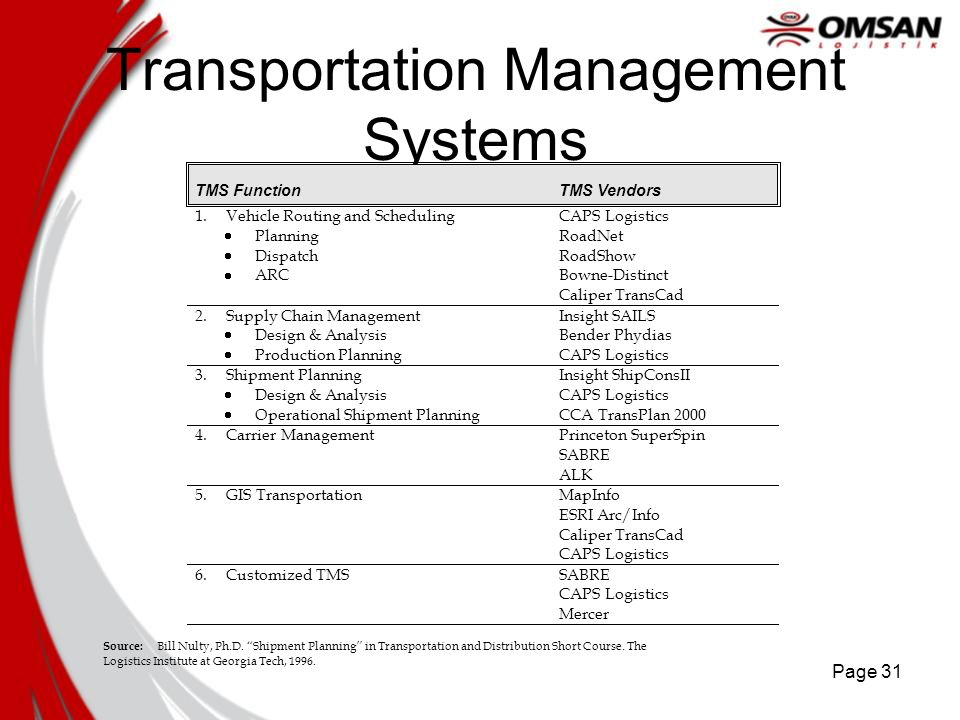Page 31 Transportation Management Systems TMS FunctionTMS Vendors 1.Vehicle Routing and Scheduling Planning Dispatch ARC CAPS Logistics RoadNet RoadSh