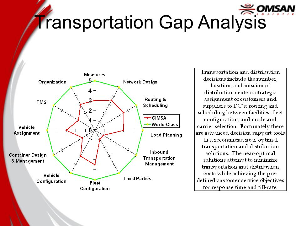 Transportation Gap Analysis