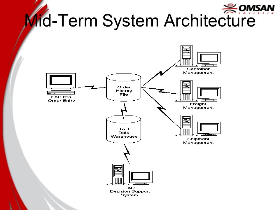 Mid-Term System Architecture
