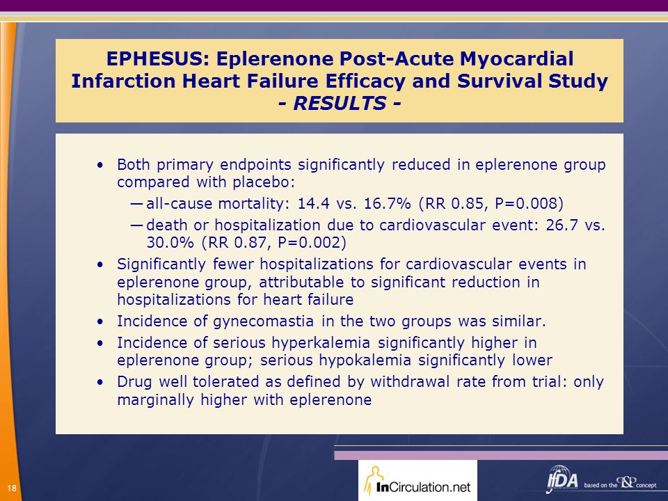18 EPHESUS: Eplerenone Post-Acute Myocardial Infarction Heart Failure Efficacy and Survival Study - RESULTS - Both primary endpoints significantly red