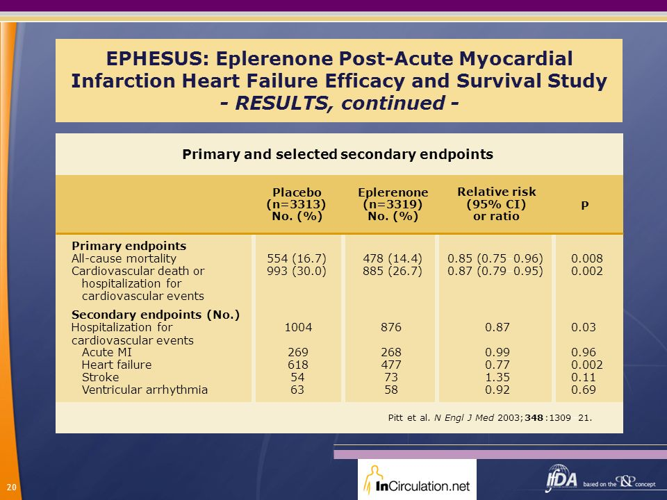 20 EPHESUS: Eplerenone Post-Acute Myocardial Infarction Heart Failure Efficacy and Survival Study - RESULTS, continued - Primary and selected secondar