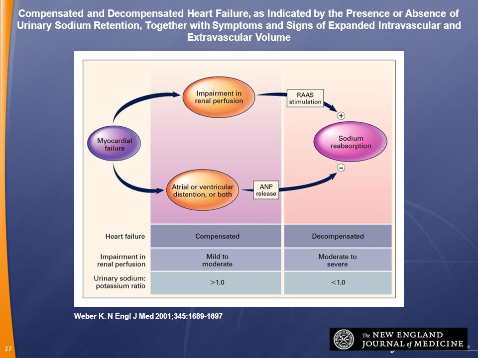 27 Weber K. N Engl J Med 2001;345:1689-1697 Compensated and Decompensated Heart Failure, as Indicated by the Presence or Absence of Urinary Sodium Ret