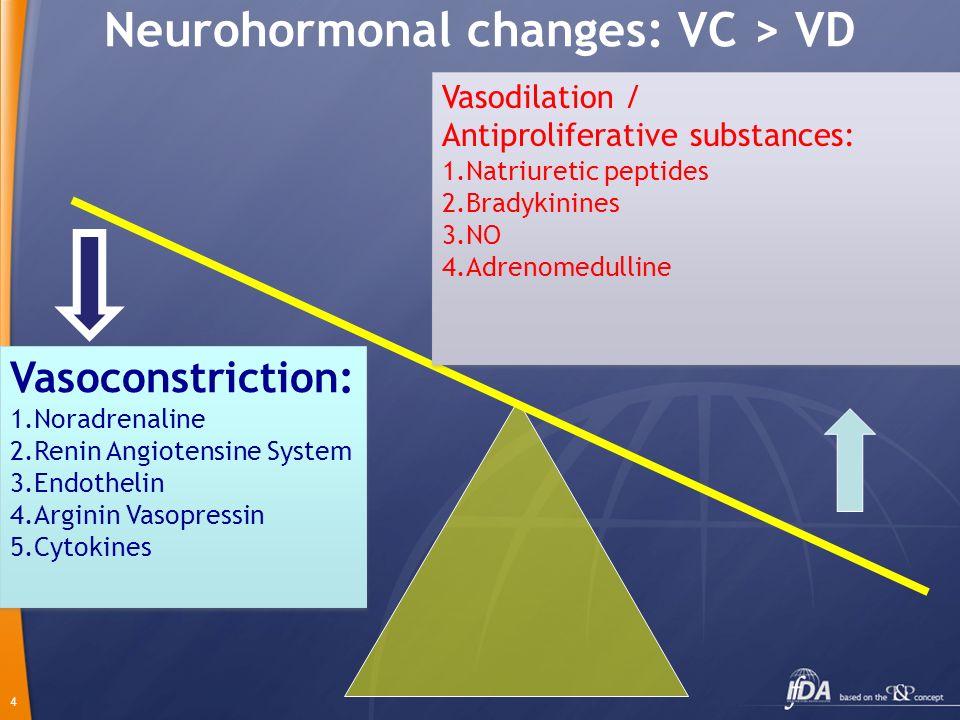 4 Neurohormonal changes: VC > VD Vasoconstriction: 1.Noradrenaline 2.Renin Angiotensine System 3.Endothelin 4.Arginin Vasopressin 5.Cytokines Vasocons