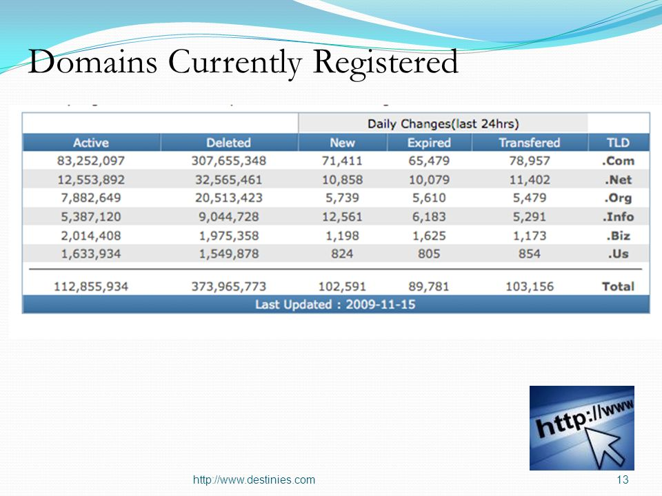 Domains Currently Registered http://www.destinies.com13