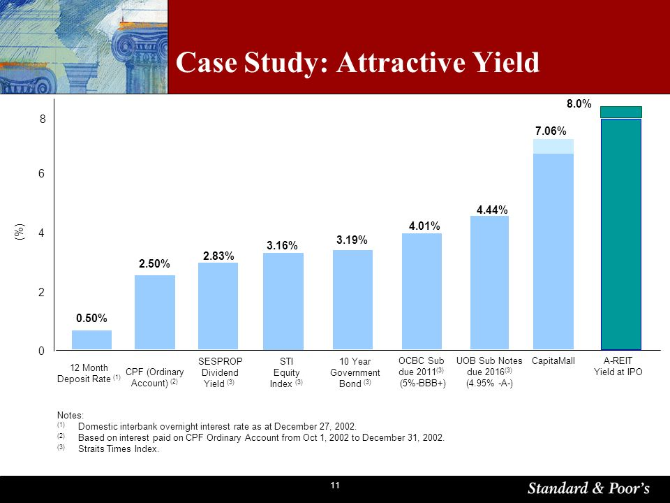 11 Case Study: Attractive Yield Notes: (1) Domestic interbank overnight interest rate as at December 27, 2002.