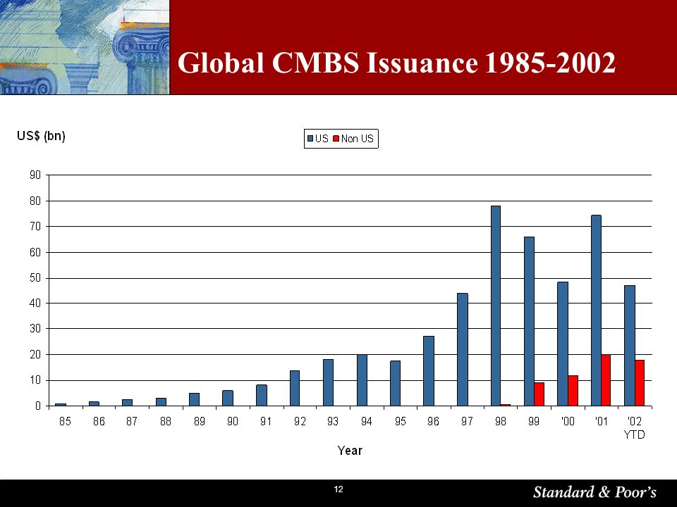 12 Global CMBS Issuance 1985-2002