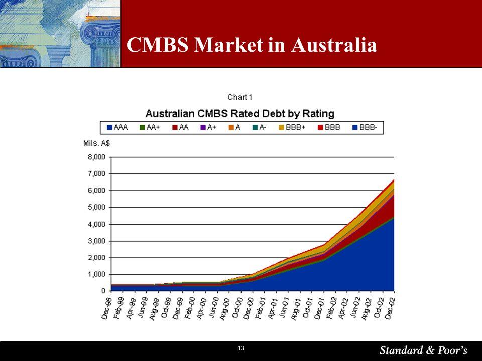 13 CMBS Market in Australia
