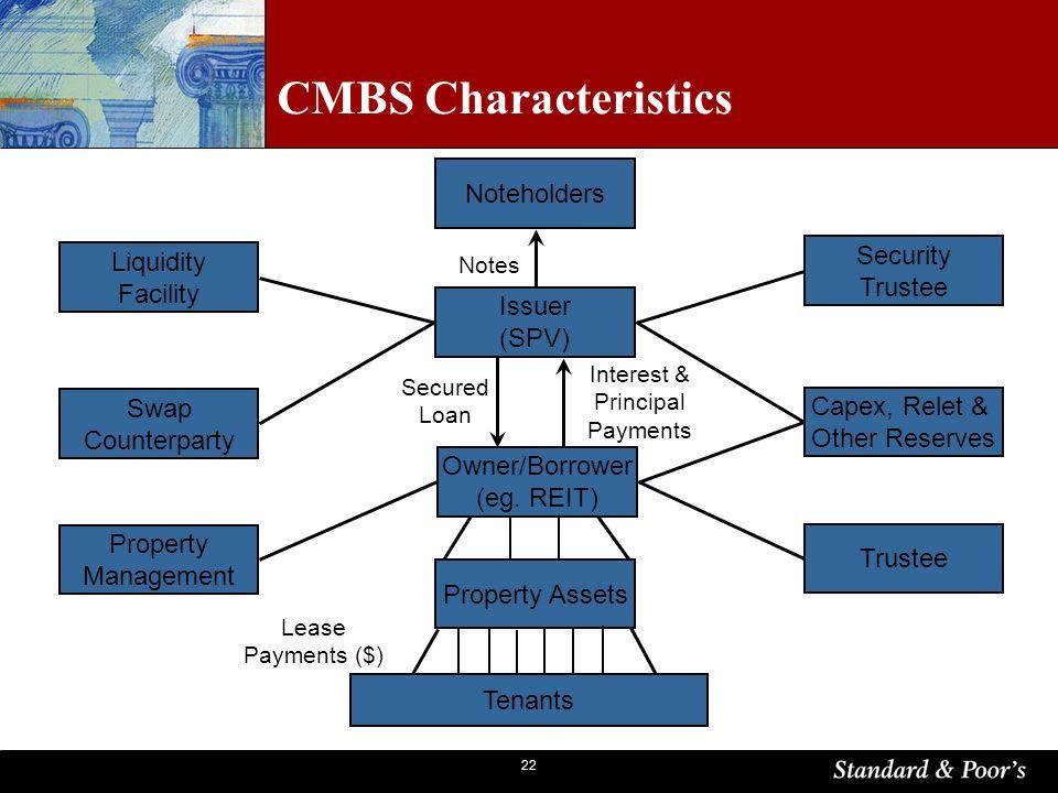 22 CMBS Characteristics Noteholders Issuer (SPV) Owner/Borrower (eg.