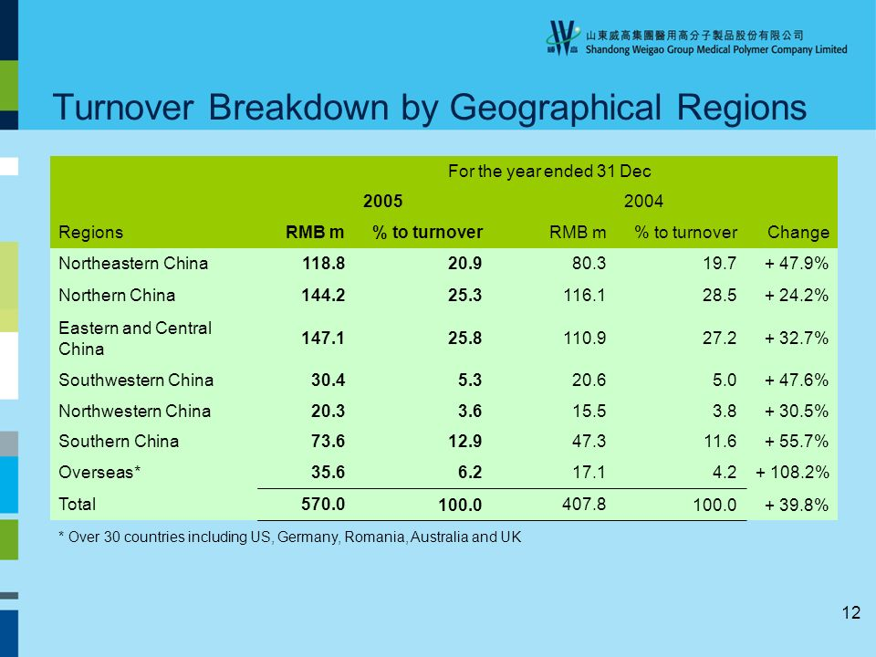 12 Turnover Breakdown by Geographical Regions For the year ended 31 Dec 20052004 RegionsRMB m% to turnoverRMB m% to turnoverChange Northeastern China118.820.980.319.7+ 47.9% Northern China144.225.3116.128.5+ 24.2% Eastern and Central China 147.125.8110.927.2+ 32.7% Southwestern China30.45.320.65.0+ 47.6% Northwestern China20.33.615.53.8+ 30.5% Southern China73.612.947.311.6+ 55.7% Overseas*35.66.217.14.2+ 108.2% Total570.0100.0407.8100.0+ 39.8% * Over 30 countries including US, Germany, Romania, Australia and UK