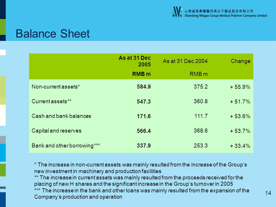 14 Balance Sheet As at 31 Dec 2005 As at 31 Dec 2004Change RMB m Non-current assets* 584.9 375.2+ 55.9% Current assets** 547.3 360.8+ 51.7% Cash and bank balances 171.6 111.7+ 53.6% Capital and reserves 566.4 368.6+ 53.7% Bank and other borrowing*** 337.9 253.3+ 33.4% * The increase in non-current assets was mainly resulted from the increase of the Groups new investment in machinery and production facilities ** The increase in current assets was mainly resulted from the proceeds received for the placing of new H shares and the significant increase in the Groups turnover in 2005 *** The increase in the bank and other loans was mainly resulted from the expansion of the Companys production and operation