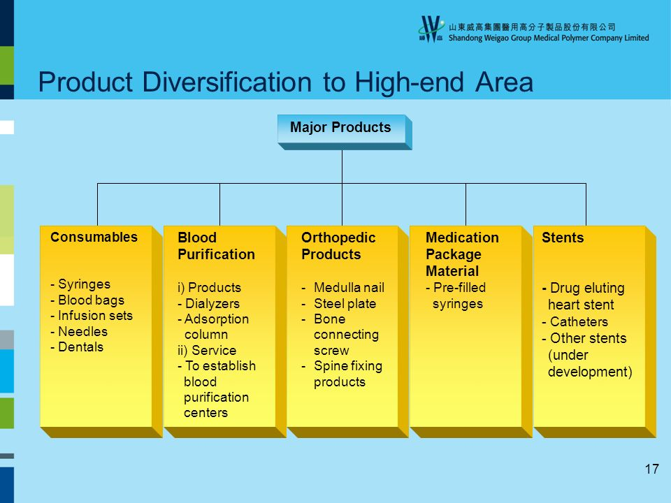 17 Product Diversification to High-end Area Major Products Orthopedic Products -Medulla nail -Steel plate -Bone connecting screw -Spine fixing products Blood Purification i) Products - Dialyzers - Adsorption column ii) Service - To establish blood purification centers Consumables - Syringes - Blood bags - Infusion sets - Needles - Dentals Medication Package Material - Pre-filled syringes Stents - Drug eluting heart stent - Catheters - Other stents (under development)
