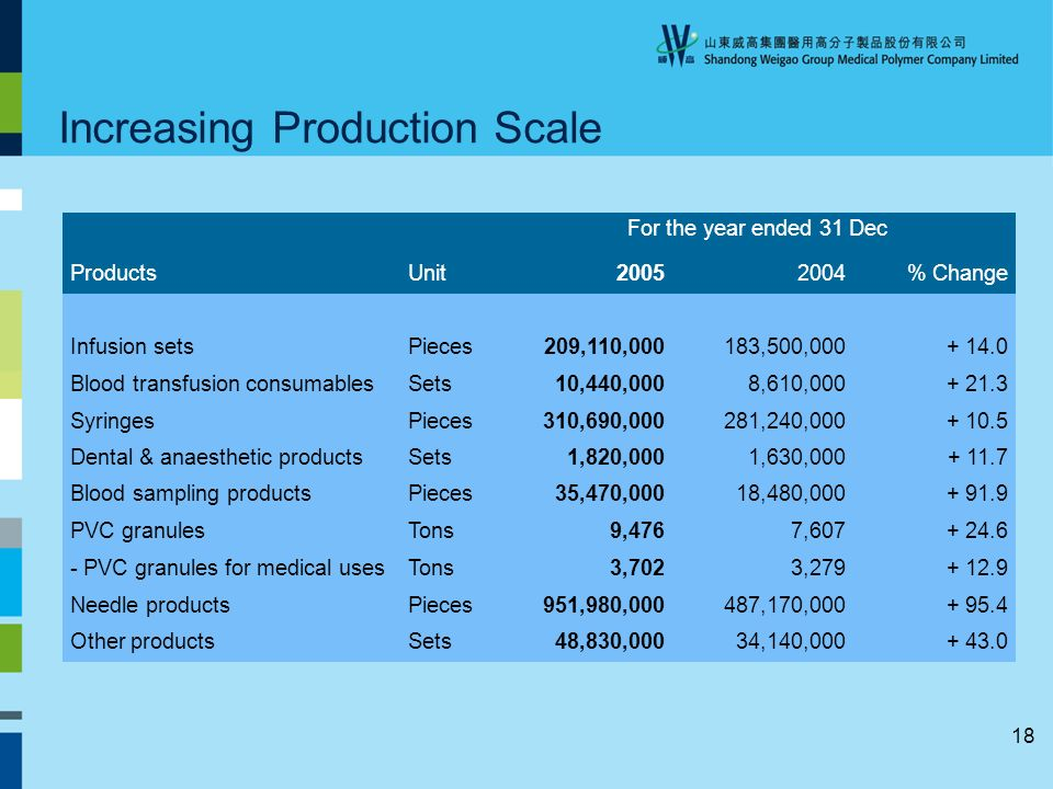 18 Increasing Production Scale For the year ended 31 Dec ProductsUnit20052004% Change Infusion setsPieces209,110,000183,500,000+ 14.0 Blood transfusion consumablesSets10,440,0008,610,000+ 21.3 SyringesPieces310,690,000281,240,000+ 10.5 Dental & anaesthetic productsSets1,820,0001,630,000+ 11.7 Blood sampling productsPieces35,470,00018,480,000+ 91.9 PVC granulesTons9,4767,607+ 24.6 - PVC granules for medical usesTons3,7023,279+ 12.9 Needle productsPieces951,980,000487,170,000+ 95.4 Other productsSets48,830,00034,140,000+ 43.0