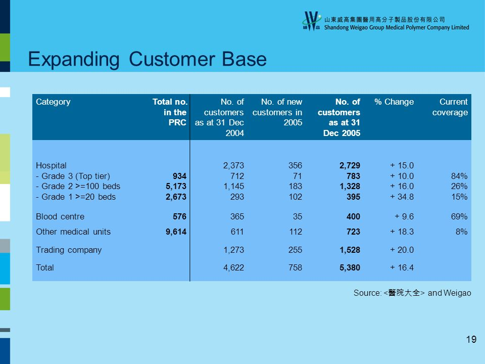 19 Expanding Customer Base CategoryTotal no.in the PRC No.