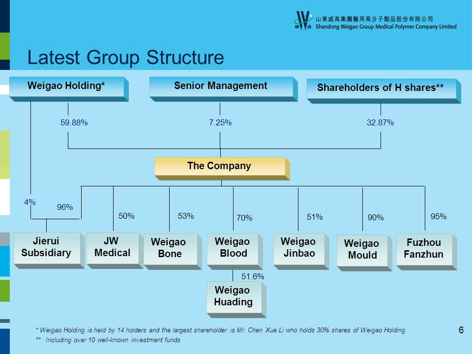 6 Shareholders of H shares** 59.88%32.87% Latest Group Structure * Weigao Holding is held by 14 holders and the largest shareholder is Mr.
