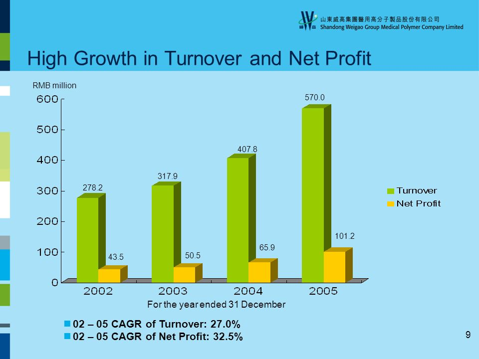 9 High Growth in Turnover and Net Profit 02 – 05 CAGR of Turnover: 27.0% 02 – 05 CAGR of Net Profit: 32.5% 278.2 43.5 317.9 50.5 407.8 65.9 570.0 101.2 RMB million For the year ended 31 December