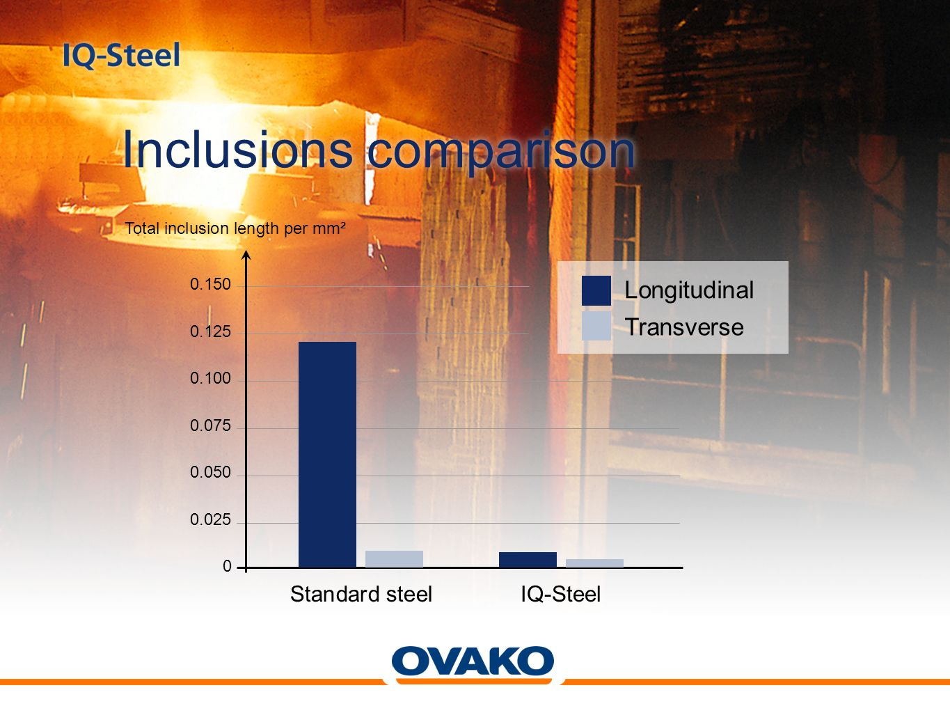 The visible difference Standard steel Large and long inclusions IQ-Steel Extremely few and small inclusions