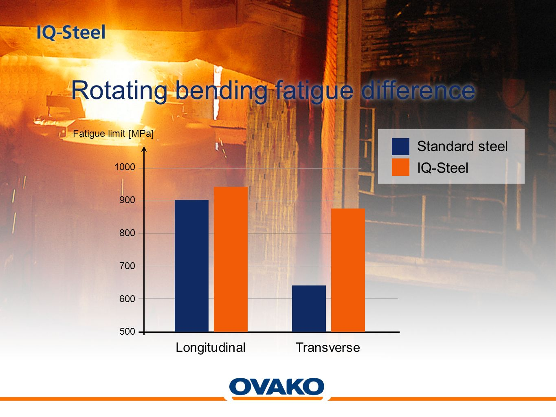 Rotating bending fatigue difference Fatigue limit [MPa] LongitudinalTransverse 1000 900 800 700 600 500 Standard steel IQ-Steel