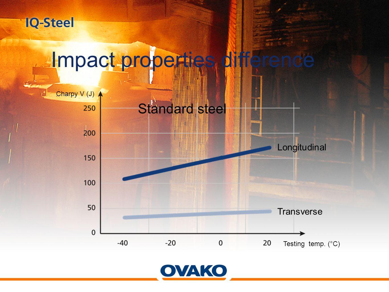 Longitudinal Transverse IQ-Steel Charpy V (J) Testing temp. (°C)