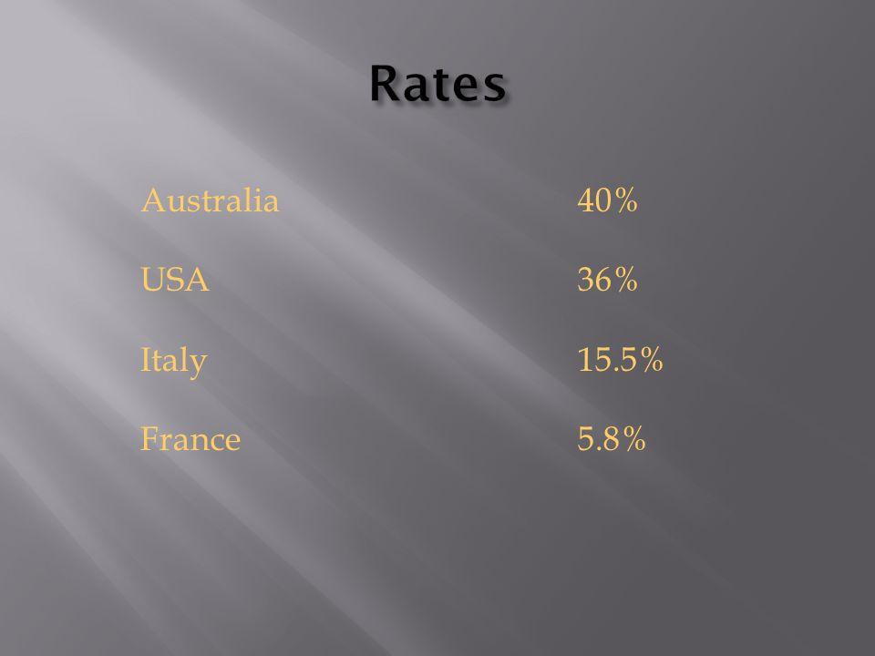 Australia40% USA36% Italy15.5% France5.8%