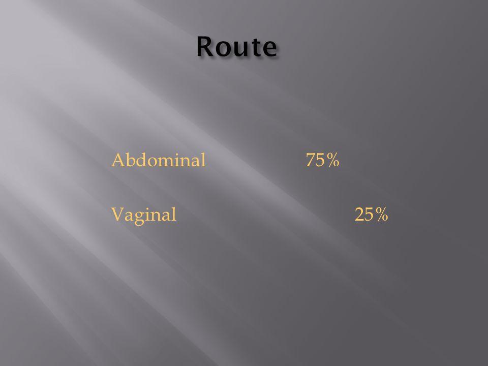 Abdominal75% Vaginal25%