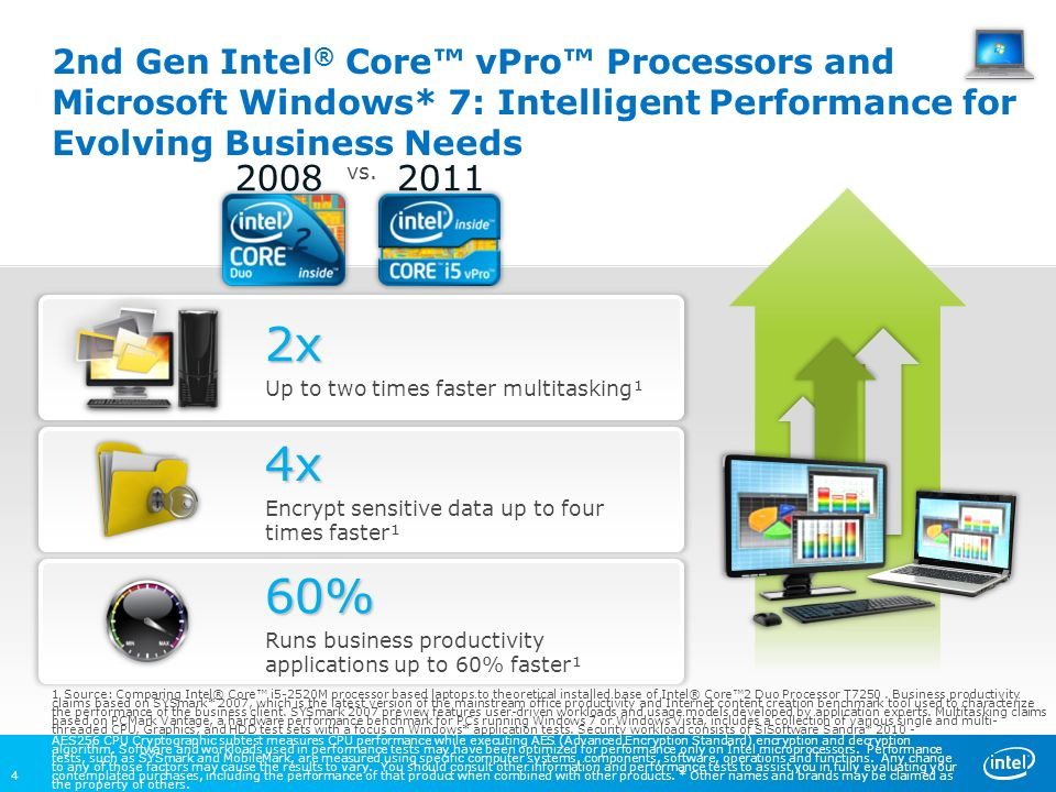 20082011 vs. 2nd Gen Intel ® Core vPro Processors and Microsoft Windows* 7: Intelligent Performance for Evolving Business Needs AES256 CPU Cryptograph