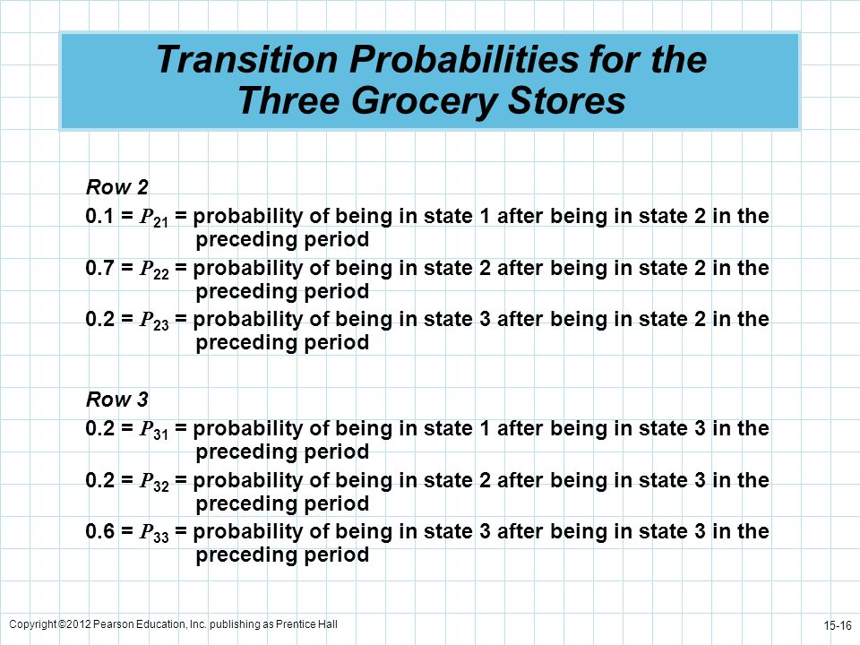 Copyright ©2012 Pearson Education, Inc. publishing as Prentice Hall 15-16 Transition Probabilities for the Three Grocery Stores Row 2 0.1 = P 21 = pro