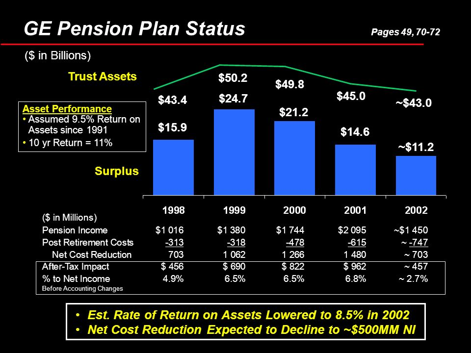$15.9 $24.7 $49.8 Est. Rate of Return on Assets Lowered to 8.5% in 2002 Net Cost Reduction Expected to Decline to ~$500MM NI Pension Income$1 016$1 38