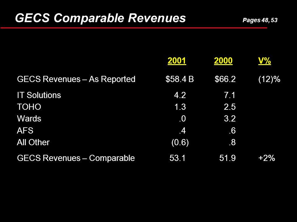 20012000V% GECS Revenues – As Reported$58.4 B$66.2(12)% IT Solutions4.27.1 TOHO1.32.5 Wards.03.2 AFS.4.6 All Other(0.6).8 GECS Revenues – Comparable53