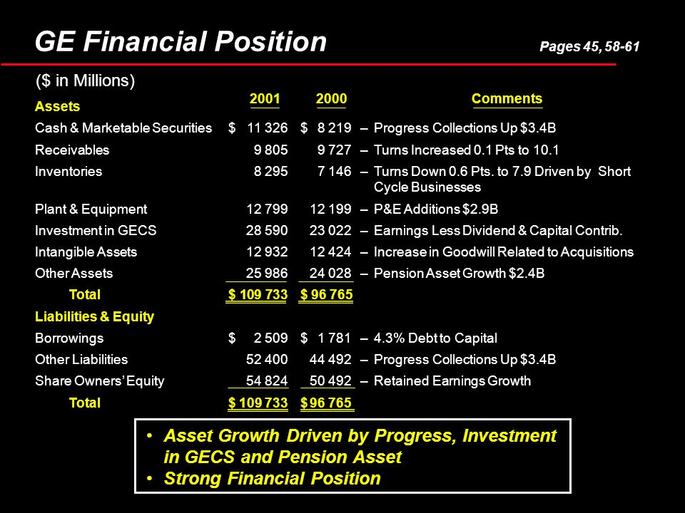 Asset Growth Driven by Progress, Investment in GECS and Pension Asset Strong Financial Position Assets Cash & Marketable Securities$ 11 326$8 219–Prog