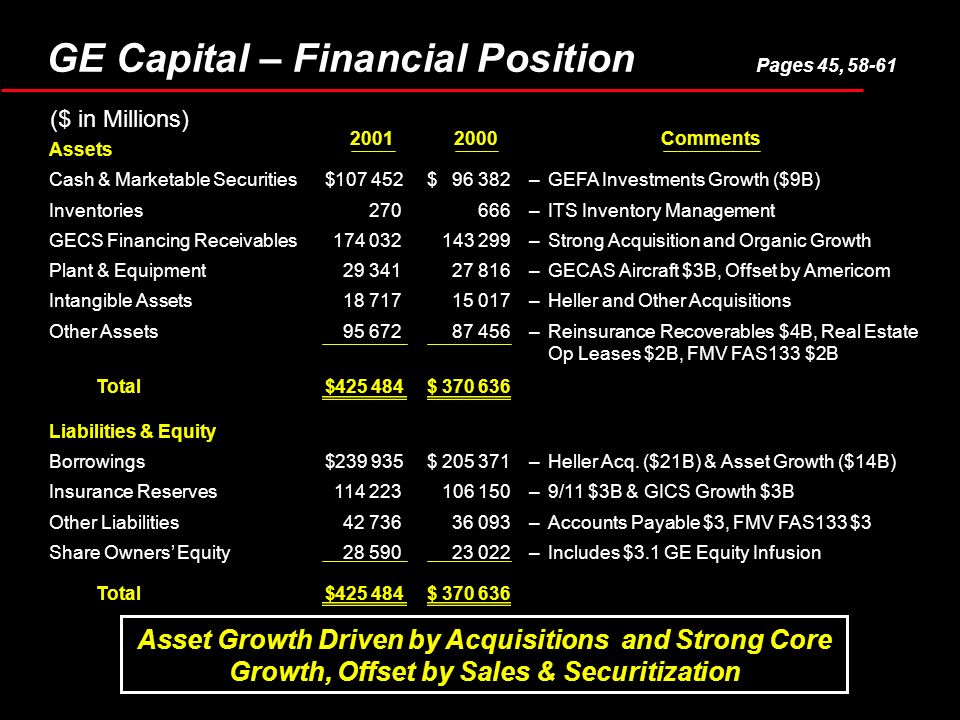 Assets Cash & Marketable Securities$107 452$96 382–GEFA Investments Growth ($9B) Inventories270666–ITS Inventory Management GECS Financing Receivables