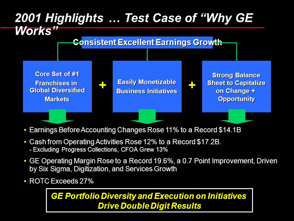 Consistent Excellent Earnings Growth Core Set of #1 Franchises in Global Diversified Markets Easily Monetizable Business Initiatives Strong Balance Sh