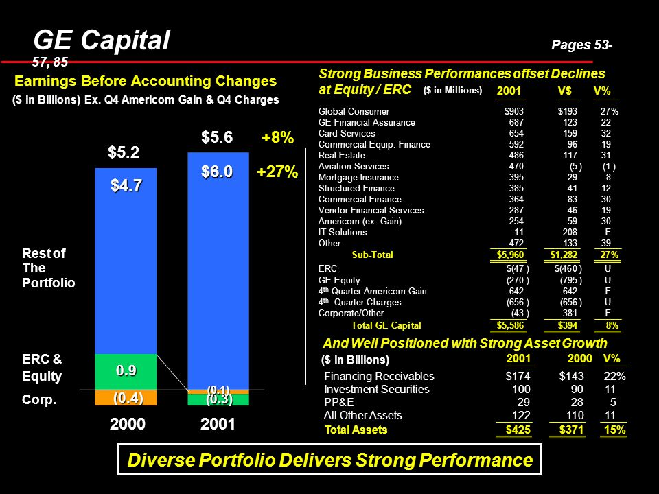 GE Capital Pages 53- 57, 85 Global Consumer$903$19327% GE Financial Assurance68712322 Card Services65415932 Commercial Equip. Finance5929619 Real Esta
