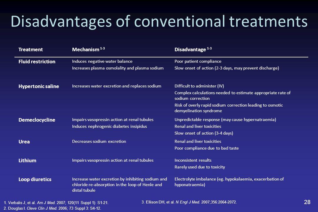 Disadvantages of conventional treatments TreatmentMechanism 1-3 Disadvantage 1-3 Fluid restriction Induces negative water balance Increases plasma osm