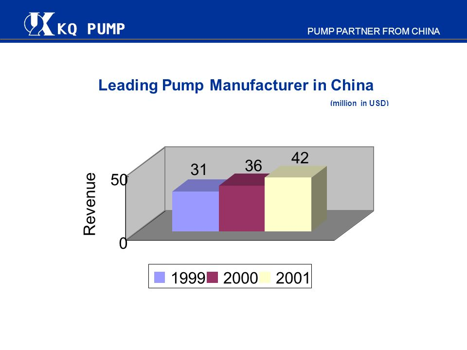 PUMP PARTNER FROM CHINA Leading Pump Manufacturer in China (million in USD) 31 36 42 0 50 Revenue 199920002001