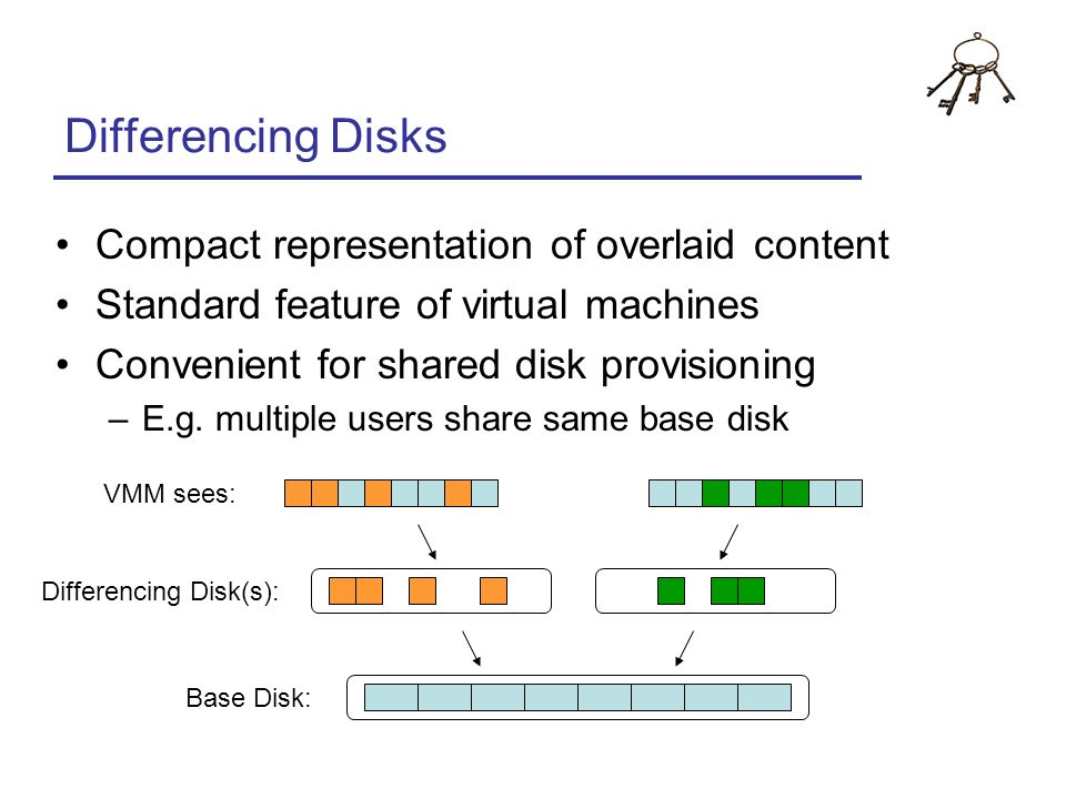 Differencing Disks Compact representation of overlaid content Standard feature of virtual machines Convenient for shared disk provisioning –E.g. multi