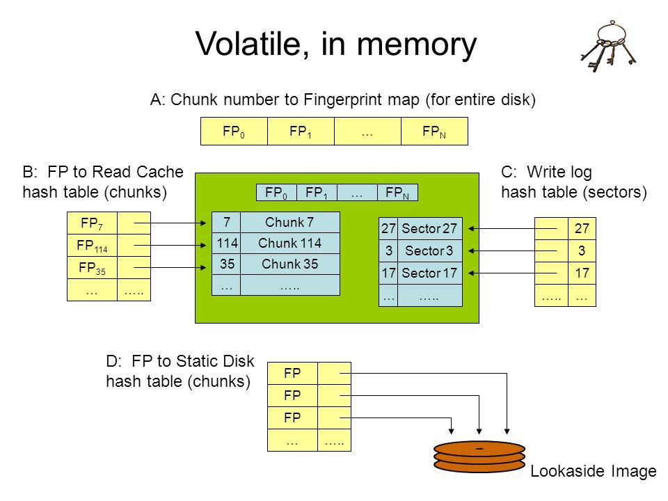 Volatile, in memory FP 0 FP 1 …FP N 17 … Sector 17 ….. 27Sector 27 3Sector 3 35 … Chunk 35 ….. 7Chunk 7 114Chunk 114 A: Chunk number to Fingerprint ma