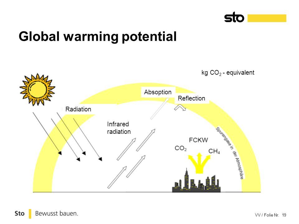 VV / Folie Nr. 19 Global warming potential Radiation Absoption Reflection Infrared radiation kg CO 2 - equivalent