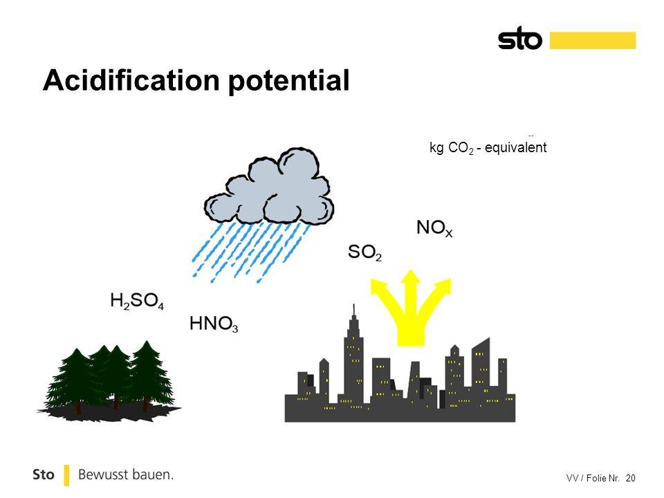 VV / Folie Nr. 20 Acidification potential kg CO 2 - equivalent