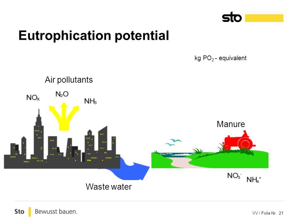 VV / Folie Nr. 21 Eutrophication potential kg PO 2 - equivalent Air pollutants Manure Waste water